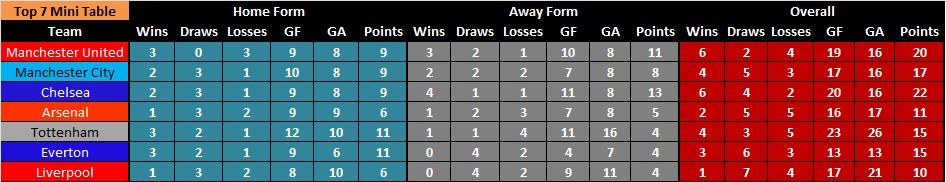Top 7 mini table 2012-2013