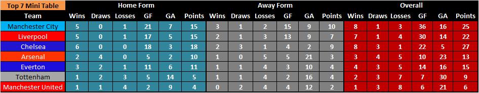 Top 7 mini table 2013-2014