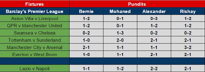 matchday 22 predictions