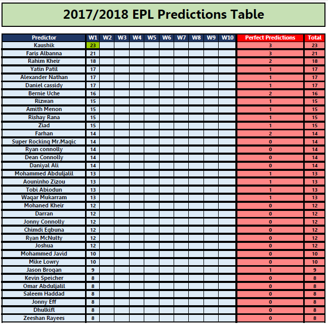 Prediction Table